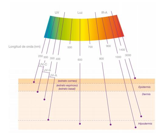espectro_radiaciones