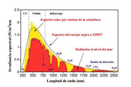 espectro_solar